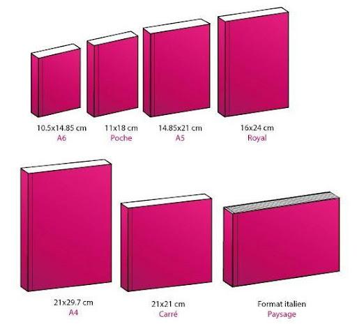 Typologie des formats de livres